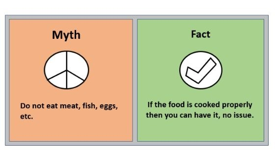 Myth 3 Do not eat meat, fish, eggs, etc.