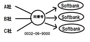 0032069000はSoftbank専用の送信電話番号