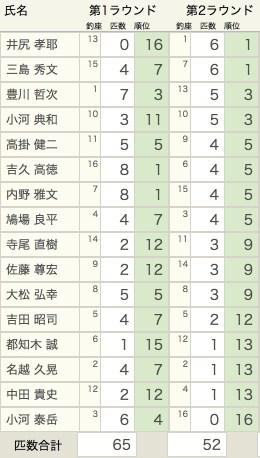 2nd round