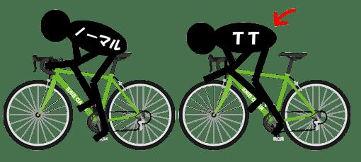 ノーマルバイクで前乗りポジションに変更するイメージ図