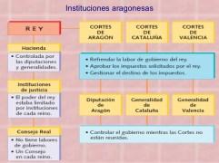 Instituciones aragonesas