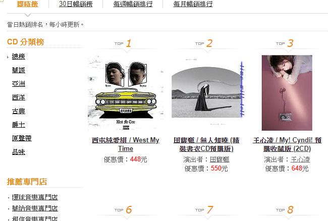 台灣西岸嘻哈雙人組「西屯純愛組」首張專輯《West My Time 》空降博客來即時榜冠軍 ! 5