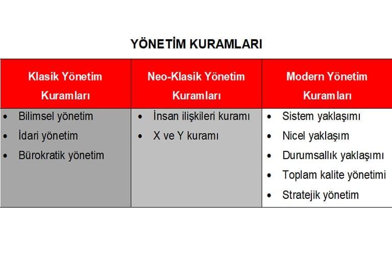 yonetim-teorileri