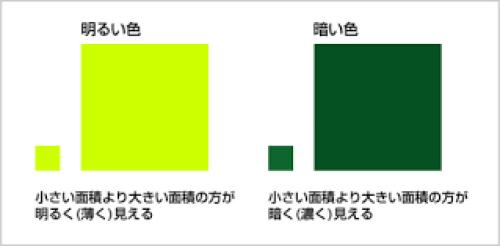 奈良の香芝市の株式会社ヨネヤの外壁塗装と屋根塗装の面積効果②