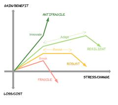 fragile-vs-antifragile