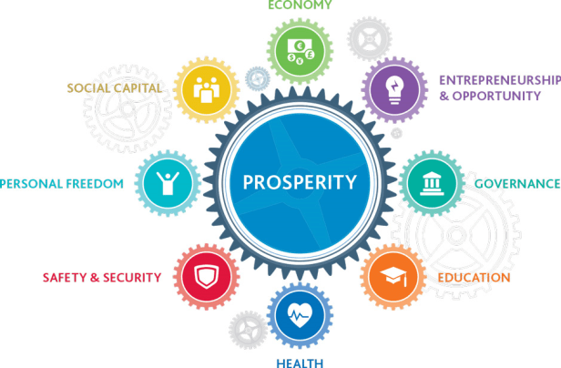 2015-prosperity-index-explained-2
