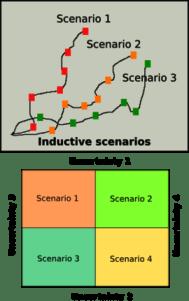 270px-deductive-inductive-scenarios