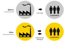 mass-production-to-mass-customization