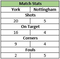 U12s Stats V Nottingham 17 Jan 2014