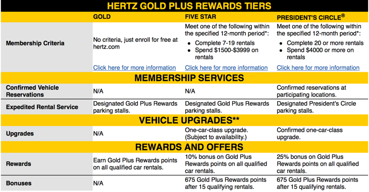 Hertz Gold Plus Rewards Benefits
