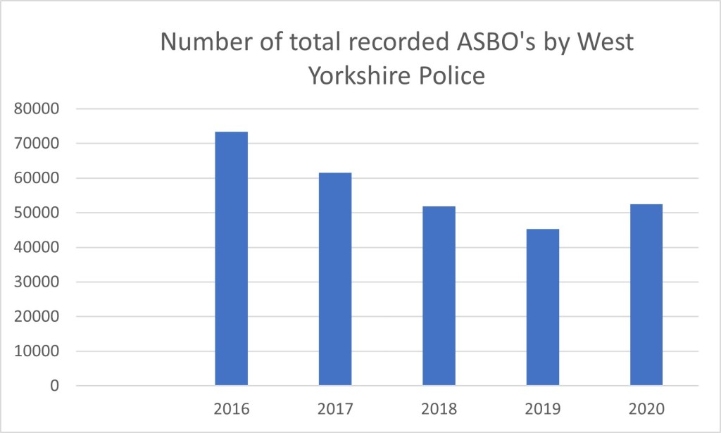 ABSO Crimes reported by West Yorkshire Police decreases in five year period