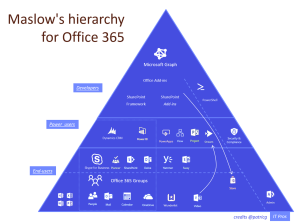 [ #Office365 #SharePoint ] The new landscape, part 3: the
