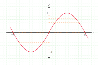 Untuk memahami fungsi trigonometri secara umum, terlebih dahulu kita akan membahas grafik fungsi trigonometri dasar, yaitu grafik fungsi y = sin x, y = cos x dan y = tan x. Melukis Grafik Fungsi Trigonometri Pendidikan Matematika