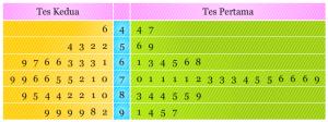 Diagram Batang Daun | Pendidikan Matematika