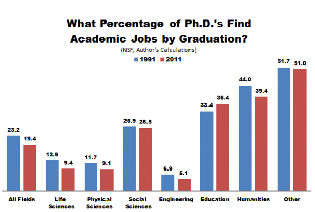 nsf_phds_academic_jobs-thumb-615x414-114239