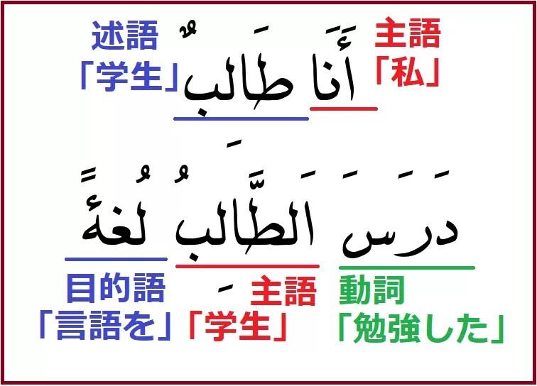 アラビア語の文の種類