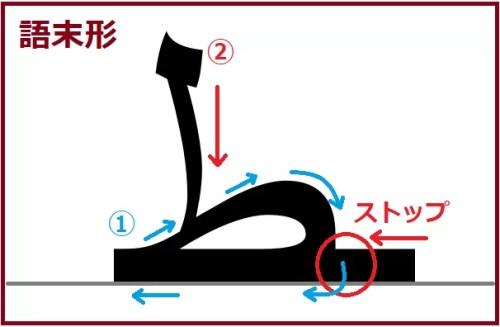 ター語末形
