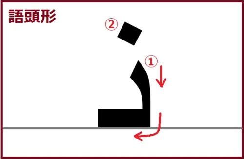 ヌーン語頭形