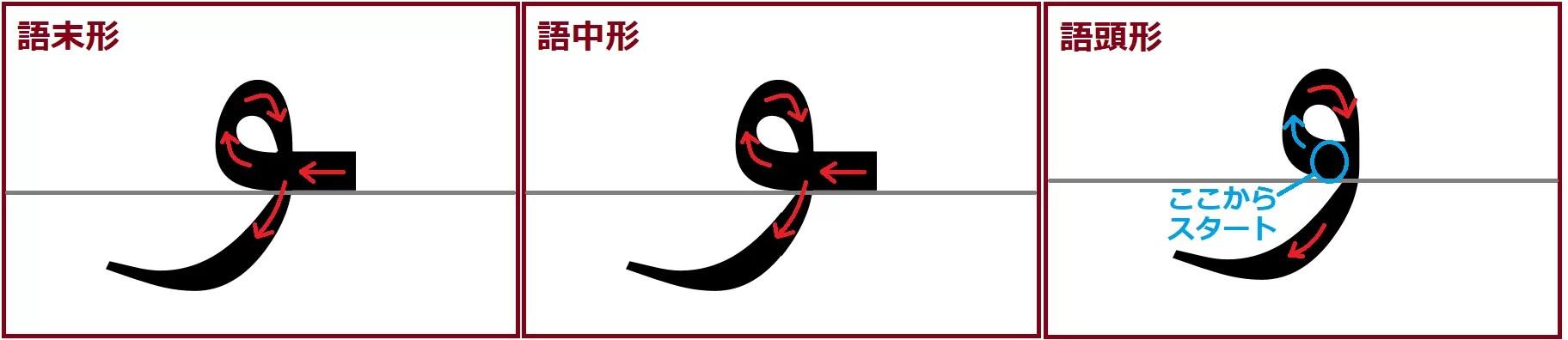 ワーウ語頭、語中、語末形