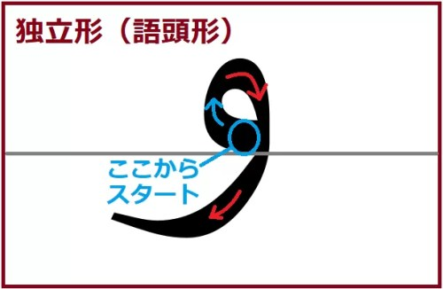 ワーウ独立形(語頭形)