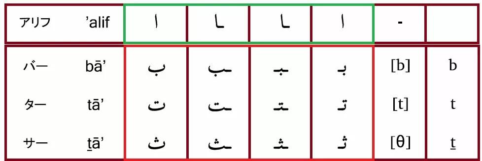 アラビア語アルファベット表の一部