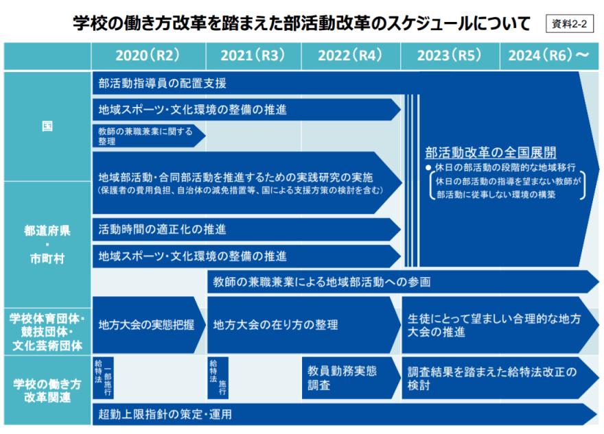 学校における働き方改革推進本部(第4回) 議事次第