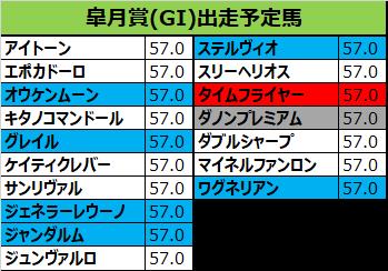 皐月賞 2018 出走予定馬:ワグネリアン&福永確定