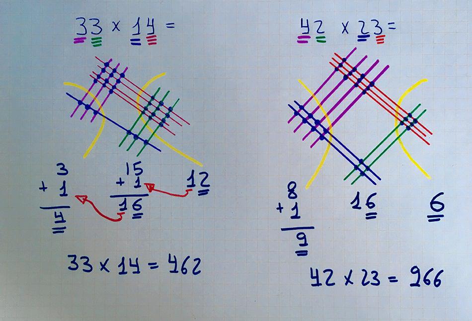 La multiplicación japonesa o cómo multiplicar con rayas y puntos