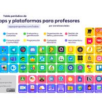 La tabla periódica de apps y plataformas educativas