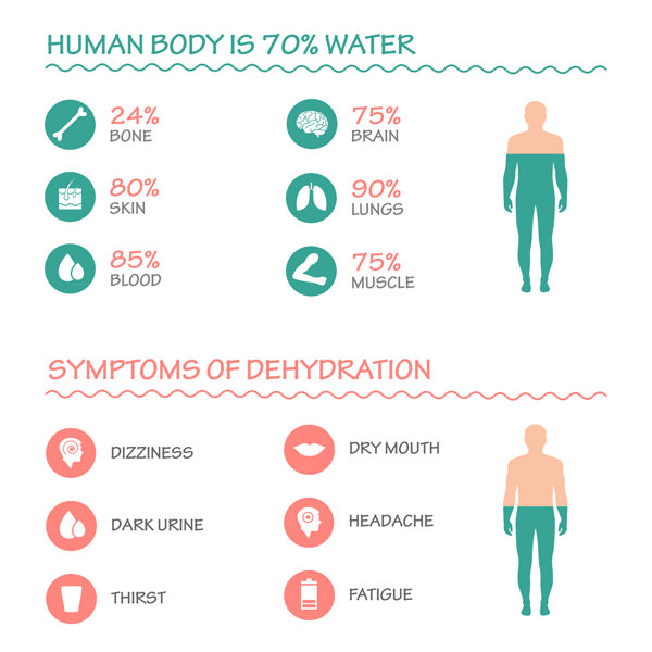 Tips To Stay Hydrated | Symptoms Of Dehydration