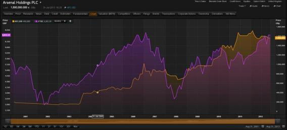 AFC:ISD vs. The FTSE 100, 2001-2013 (source: Thomson Reuters)