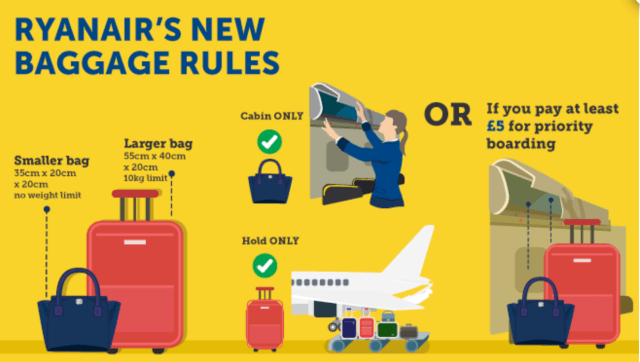 RyanAir's New Baggage Rules