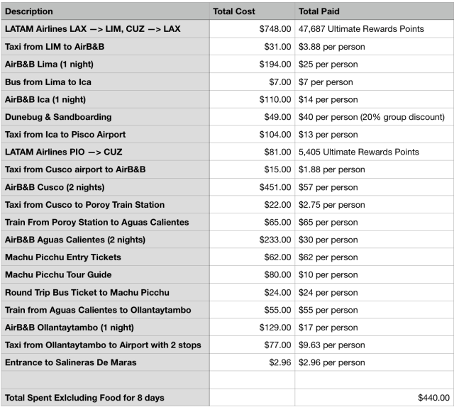 Peru Expense Sheet Screen Shot