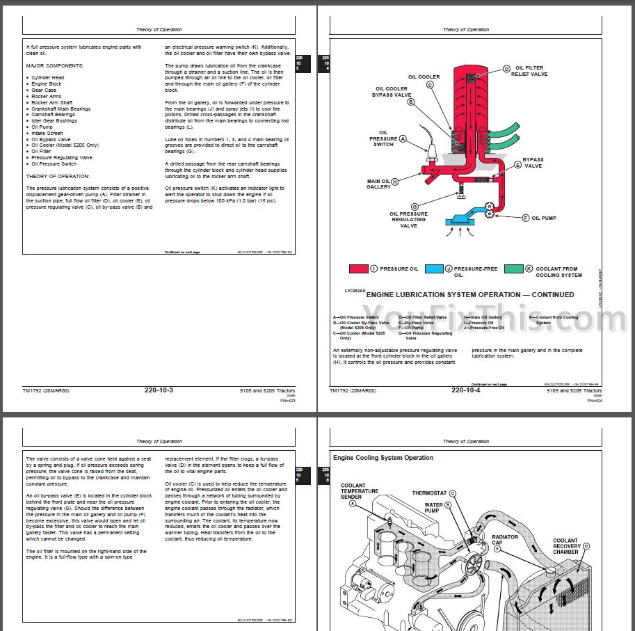 John Deere 5105 5205 Repair Manual [Tractors] – YouFixThisYouFixThis