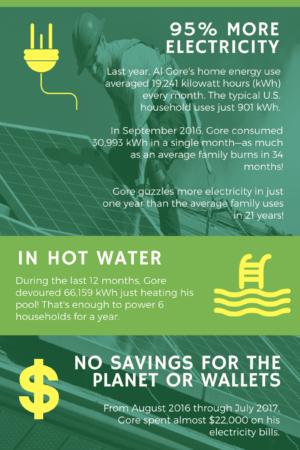Gore Infographic