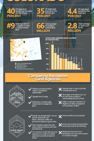 PERC Access Divided Colorado-Infographic