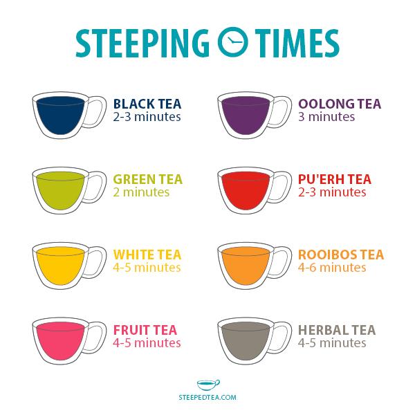 steep time tea