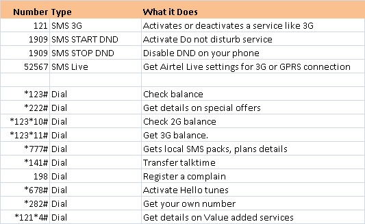 Airtel-USSD CODES FOR BALANCE ENQUIRY
