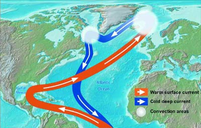 Gulf Stream warm current annually maintains North Britain frost-free