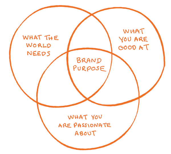 venn diagram about brand purpose