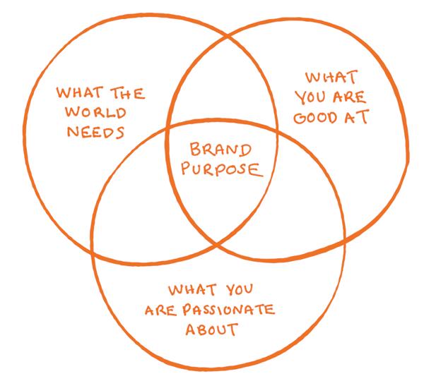 venn diagram about brand purpose