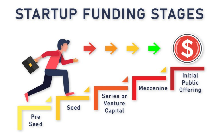 stages of startup funding