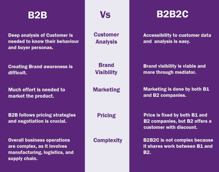 Difference Between B2B and B2B2C