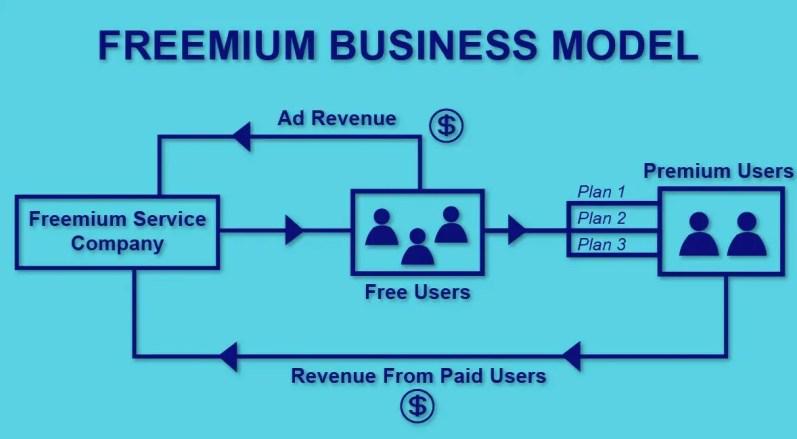 Freemium business model work