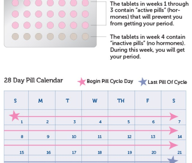 How To Take Birth Control Pills