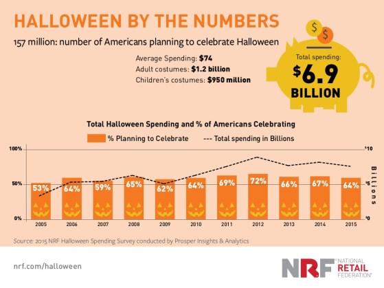 top-2015-halloween-trends-2-1024