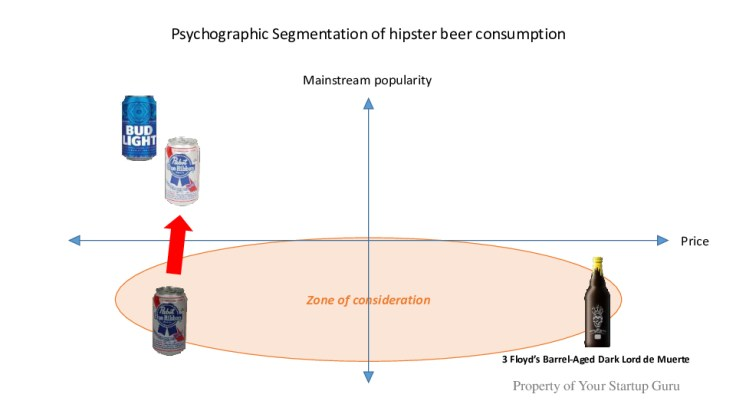 Shift in Pabst Blue Ribbon popularity caused hipster abandonment - Your Startup Guru