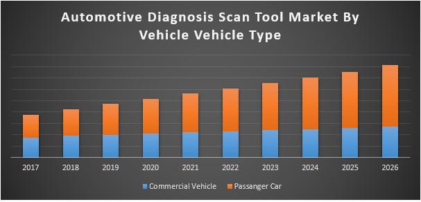 Automotive Diagnosis Scan Tool Market
