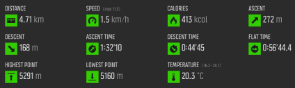 Stats from our hike to basecamp (temperature and calories are inaccurate)