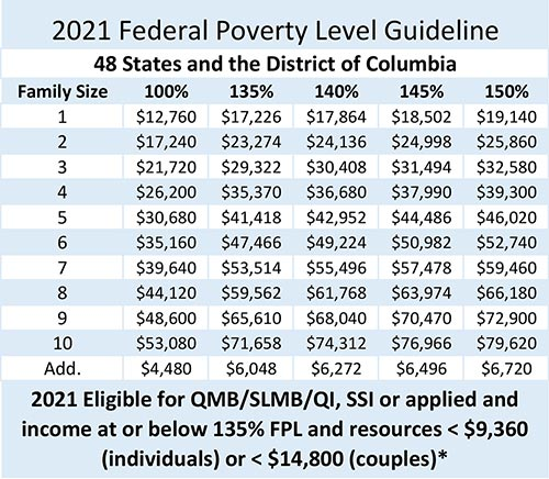 2021 Federal Poverty Level Guideline Table